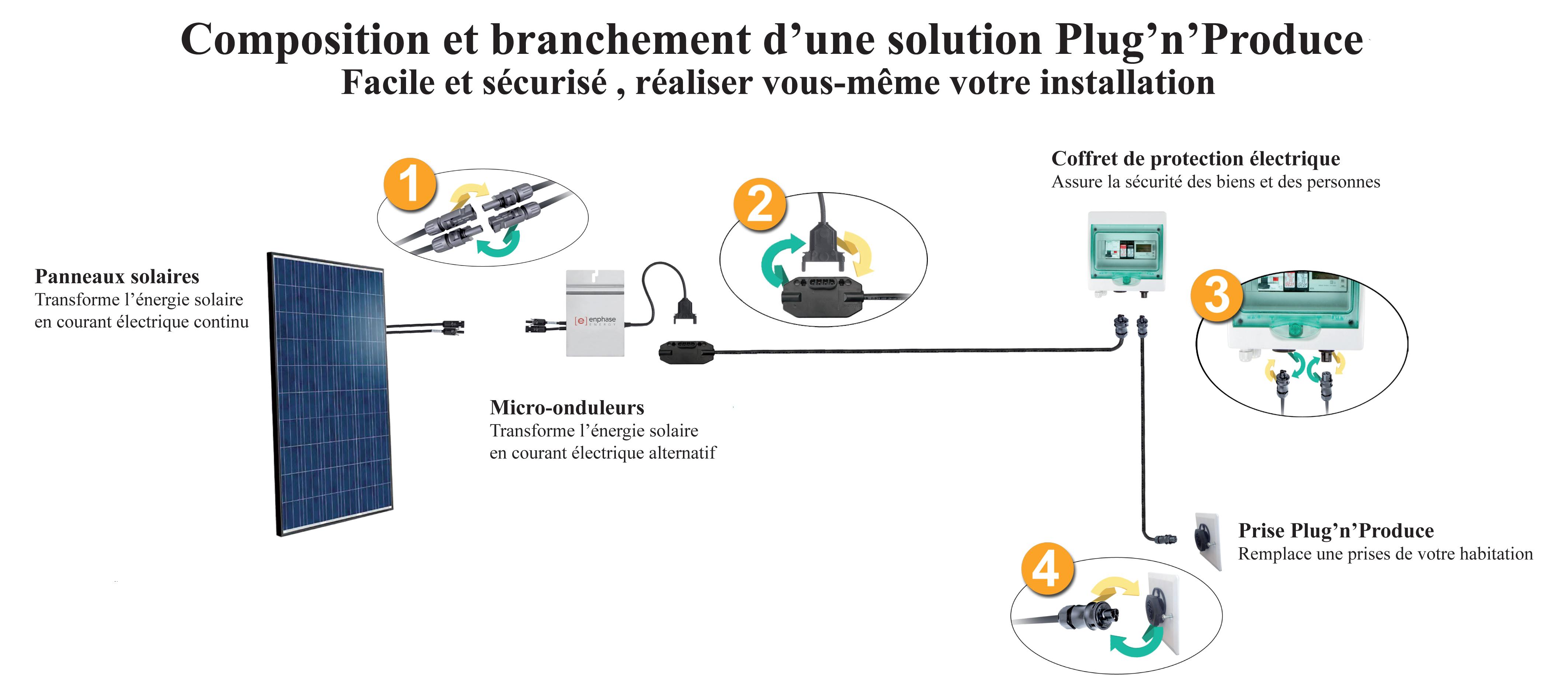 Solution Plug'n'Produce